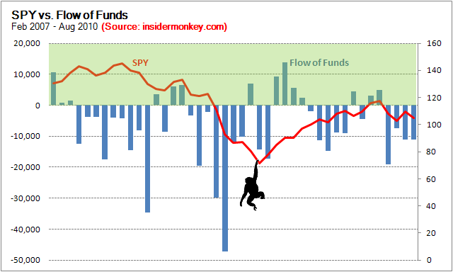 SPY vs. Flow of Funds