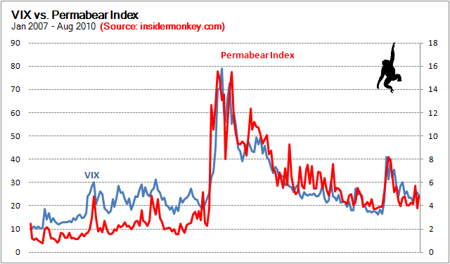 High Correlation with VIX