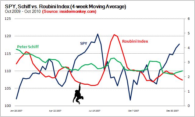 Nouriel Roubini is A Better Indicator Than Peter Schiff