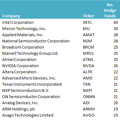Semiconductor Stocks Hedge Funds
