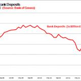 Greece Total Bank Deposits Graph