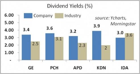 Green Dividend Stocks