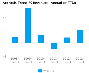 Graph of Accruals Trend (% revenues, Annual or TTM) for Worthington Industries Inc. (WOR) Annual or TTM
