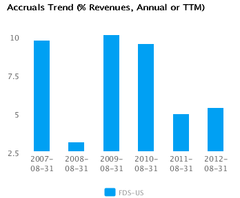 Graph of Accruals Trend (% revenues, Annual or TTM) for FactSet Research Systems Inc. (FDS) Annual or TTM