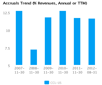 Graph of Accruals Trend (% revenues, Annual or TTM) Carnival Corp. (CCL) Annual or TTM