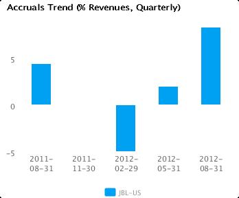Graph of Accruals Trend (% revenues, Quarterly) for Jabil Circuit Inc. (JBL) Quarterly