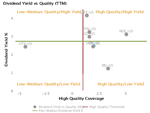Dividend Yield % vs. Quality charted with respect to Peers for Boeing Co. (BA)