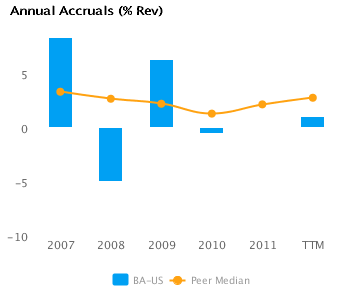 Graph of Annual Accruals (TTM) showing Peer Median forBoeing Co. (BA)