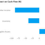 % Impact on Cash Flow forBoeing Co. (BA)