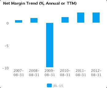 Graph of Net Margin Trend for Jabil Circuit Inc. (JBL) Annual or TTM