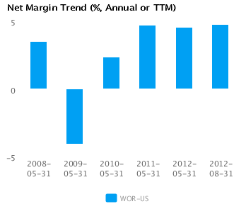 Graph of Net Margin Trend for Worthington Industries Inc. (WOR) Annual or TTM
