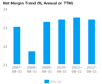 Graph of Net Margin Trend for FactSet Research Systems Inc. (FDS) Annual or TTM