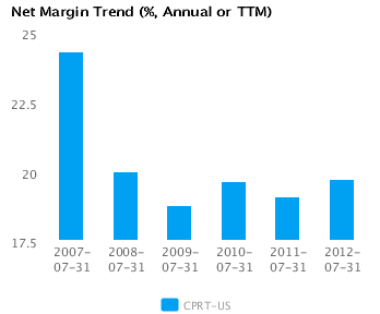 Graph of Net Margin Trend for Copart Inc. (CPRT) Annual or TTM