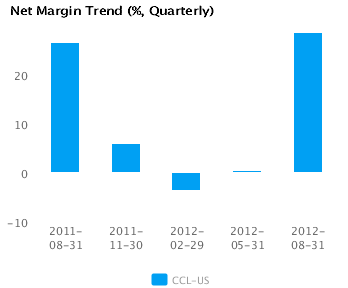Graph of Net Margin Trend Carnival Corp. (CCL) Quarterly