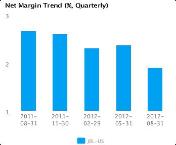 Graph of Net Margin Trend for Jabil Circuit Inc. (JBL) Quarterly