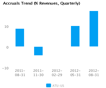 Graph of Net Margin Trend for Actuant Corp. Cl A (ATU) Quarterly