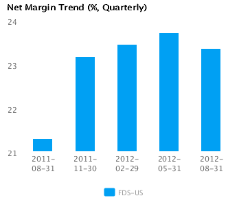 Graph of Net Margin Trend for FactSet Research Systems Inc. (FDS) Quarterly
