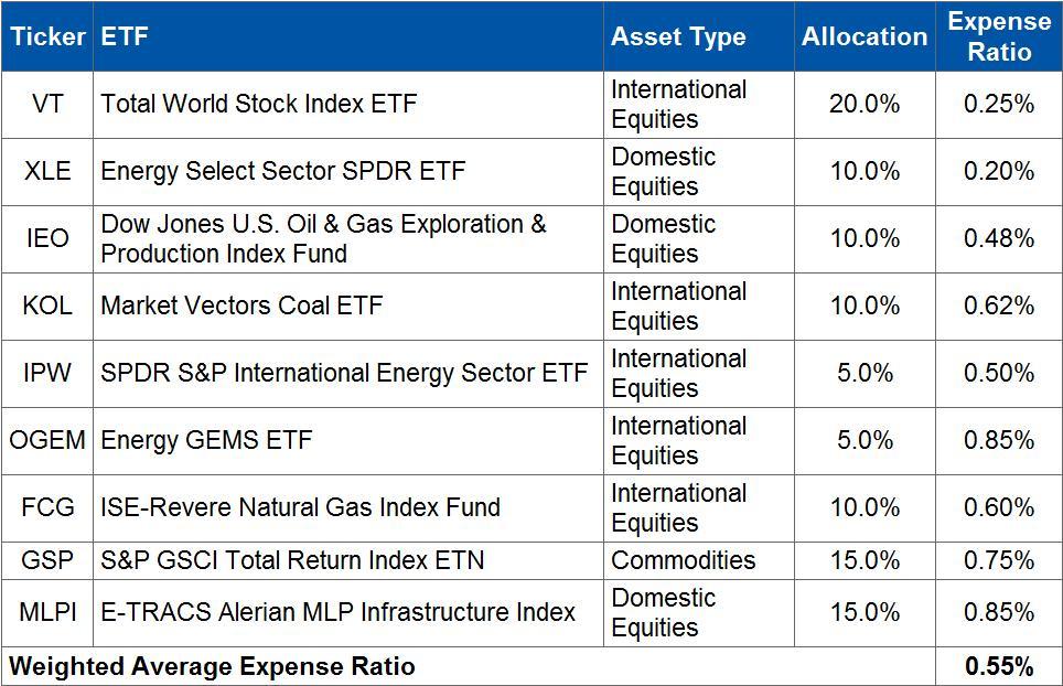 How to Build an Energy Bull ETF Portfolio