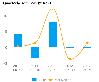 Graph of Quarterly Accruals (TTM) showing Peer Median forBoeing Co. (BA)
