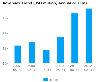 Graph of Revenues Trend for Jabil Circuit Inc. (JBL) Annual or TTM