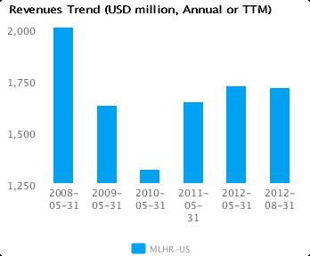 Earnings Analysis for Herman Miller Inc. (MLHR)
