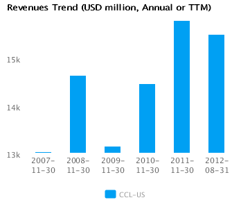 Graph of Revenues Trend Carnival Corp.CCL-US Annual or TTM