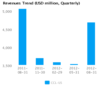 Graph of Revenues Trend Carnival Corp. (CCL) Quarterly