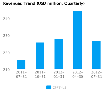 Graph of Revenues Trend for Copart Inc. (CPRT) Quarterly