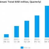 Graph of Revenues Trend for FactSet Research Systems Inc. (FDS) Quarterly