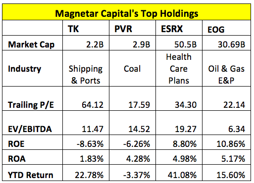 Magnetar Capital's Top Holdings
