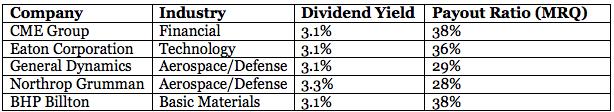 High-Dividend Stocks