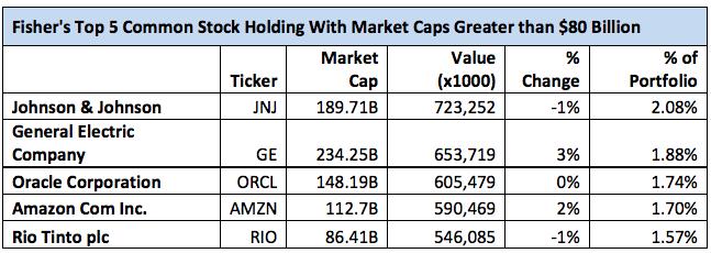 Ken Fisher's Top 5 Mega-Cap Holdings
