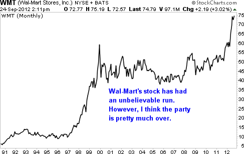 3 Reasons Wal-Mart is Losing its Groove