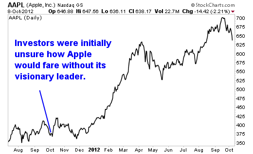 The Post-Jobs Apple Inc (AAPL): Is it Still a 'Buy' One Year Later?
