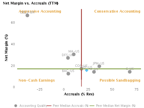 Accounting Quality or Net Margin vs. Accruals charted with respect to Peers for American Express Co. (NYSE:AXP)