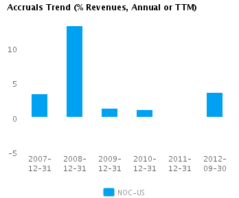 Graph of Accruals Trend (% revenues, Annual or TTM) for Northrop Grumman Corp. (NYSE:NOC)
