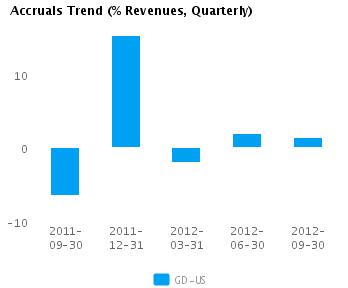 Graph of Accruals Trend (% revenues, Quarterly) for General Dynamics Corp. (NYSE:GD)