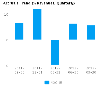 Graph of Accruals Trend (% revenues, Quarterly) for Northrop Grumman Corp. (NYSE:NOC)