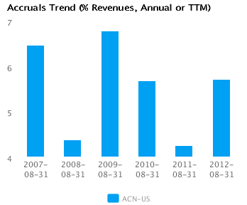 Graph of Accruals Trend (% revenues, Annual or TTM) for Accenture Plc (ACN)