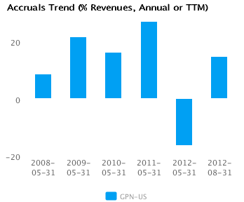 Graph of Accruals Trend (% revenues, Annual or TTM) for Global Payments Inc. (NYSE:GPN)