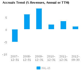 Graph of Accruals Trend (% revenues, Annual or TTM) for Halliburton Co. (NYSE:HAL)