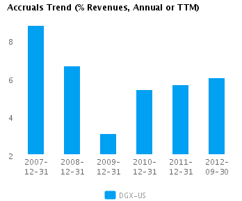 Graph of Accruals Trend (% revenues, Annual or TTM) for Quest Diagnostics Inc. (NYSE:DGX)