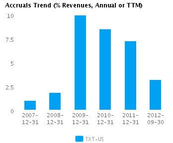Graph of Accruals Trend (% revenues, Annual or TTM) for Textron Inc. (NYSE:TXT)