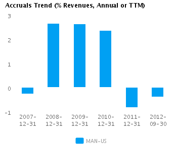 Graph of Accruals Trend (% revenues, Annual or TTM) for ManpowerGroup (NYSE:MAN)