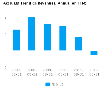 Graph of Accruals Trend (% revenues, Annual or TTM) for Family Dollar Stores Inc. (NYSE:FDO)