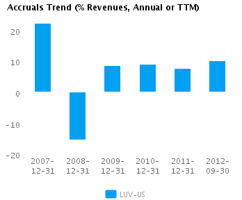 Graph of Accruals Trend (% revenues, Annual or TTM) for Southwest Airlines Co. (NYSE:LUV)