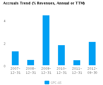 Graph of Accruals Trend (% revenues, Annual or TTM) for Genuine Parts Co. (NYSE:GPC)