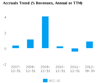 Graph of Accruals Trend (% revenues, Annual or TTM) for Wesco International Inc. (NYSE:WCC)