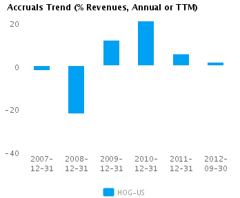 Graph of Accruals Trend (% revenues, Annual or TTM) for Harley-Davidson Inc. (NYSE:HOG)