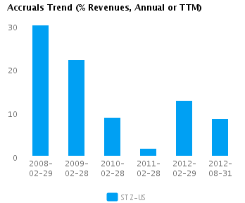 Graph of Accruals Trend (% revenues, Annual or TTM) for Constellation Brands Inc. Cl A (NYSE:STZ)